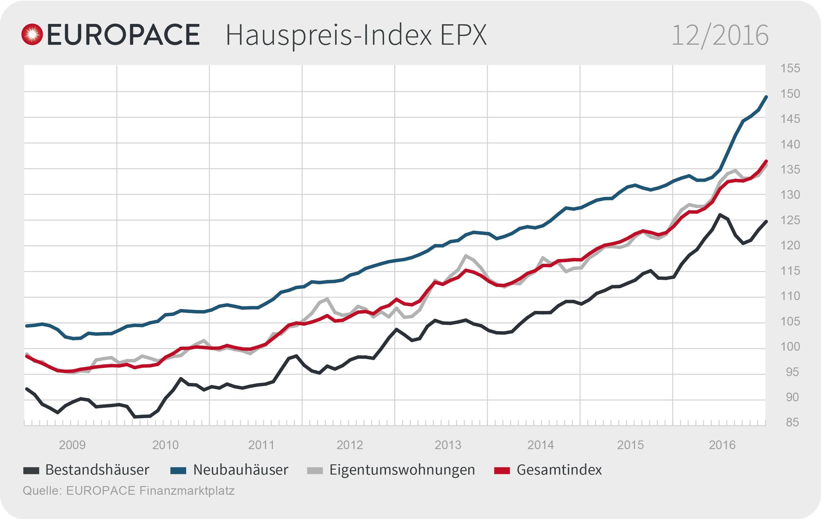 Epx Dezember 2016 De in EPX: Immobilienblase trotz steigender Preise nicht in Sicht