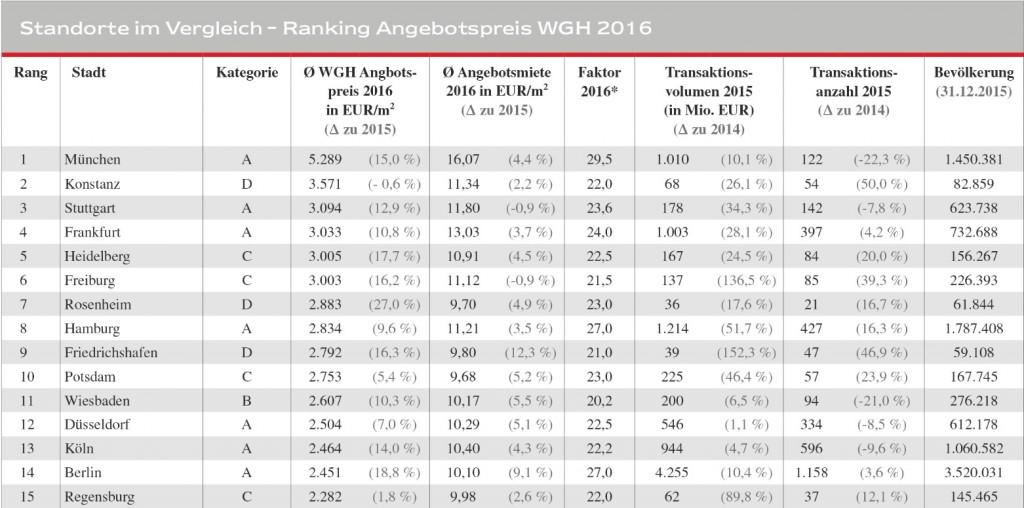 News-engel-voelkers-11012017-1024x508 in Zinshäuser: C- und D-Städte überflügeln die Metropolen