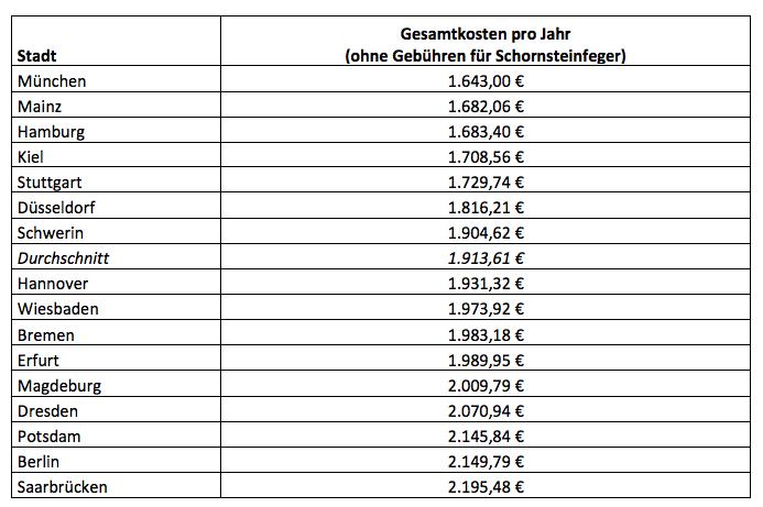 Berlin, Potsdam und Dresden liegen bei den Wohnnebenkosten deutlich über dem Durchschnitt.