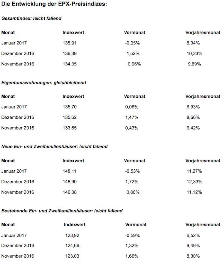 EPX: Preise für Bestands- und Neubauhäuser leicht rückläufig
