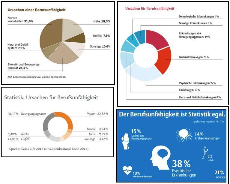 Quellen: Axa Lebensversicherung, Swiss Life, Alte Leipziger (oben rechts) und map-report Nr. 781-783.
