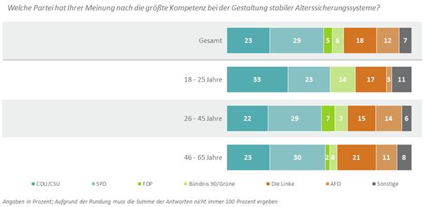 Image002 in Deutsche wünschen sich Rentenwahlkampf