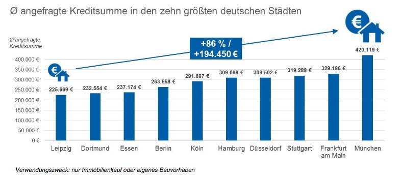 News-check24-06022017 in Baufinanzierung : Kreditbedarf bei Münchnern am höchsten