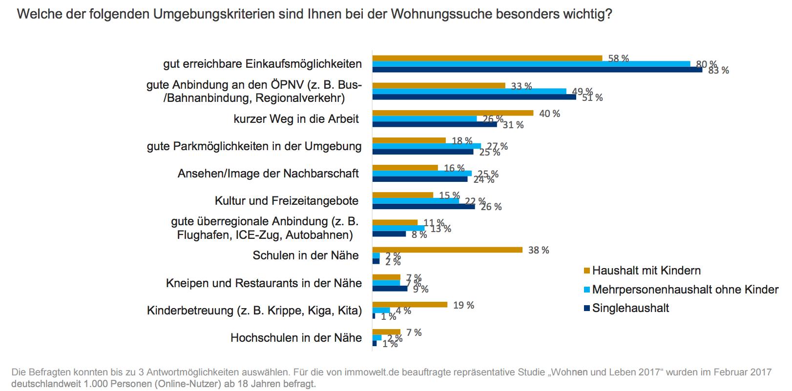 Bildschirmfoto-2017-03-08-um-20 07 24 in Wunsch-Wohnort: Die Top Drei Kriterien