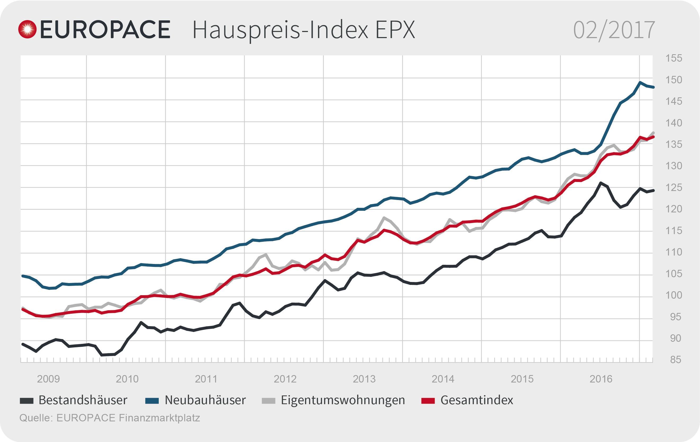 Epx Februar 2017 De in EPX: Immobilienpreise steigen wieder
