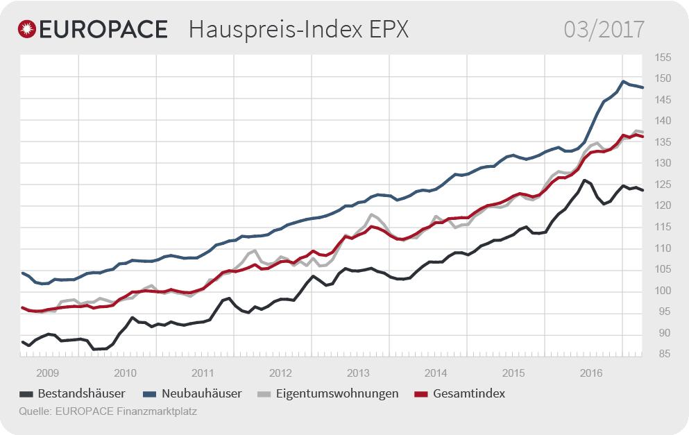 8bee9d0ce021b3bb Org in EPX: Preise für Wohnimmobilien einheitlich gesunken