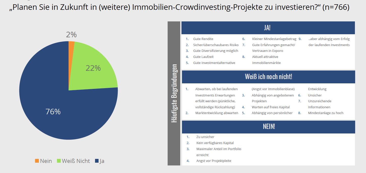 Bildschirmfoto-2017-04-06-um-12 28 30 in Crowdinvestments: Bei einem Mal bleibt es nicht