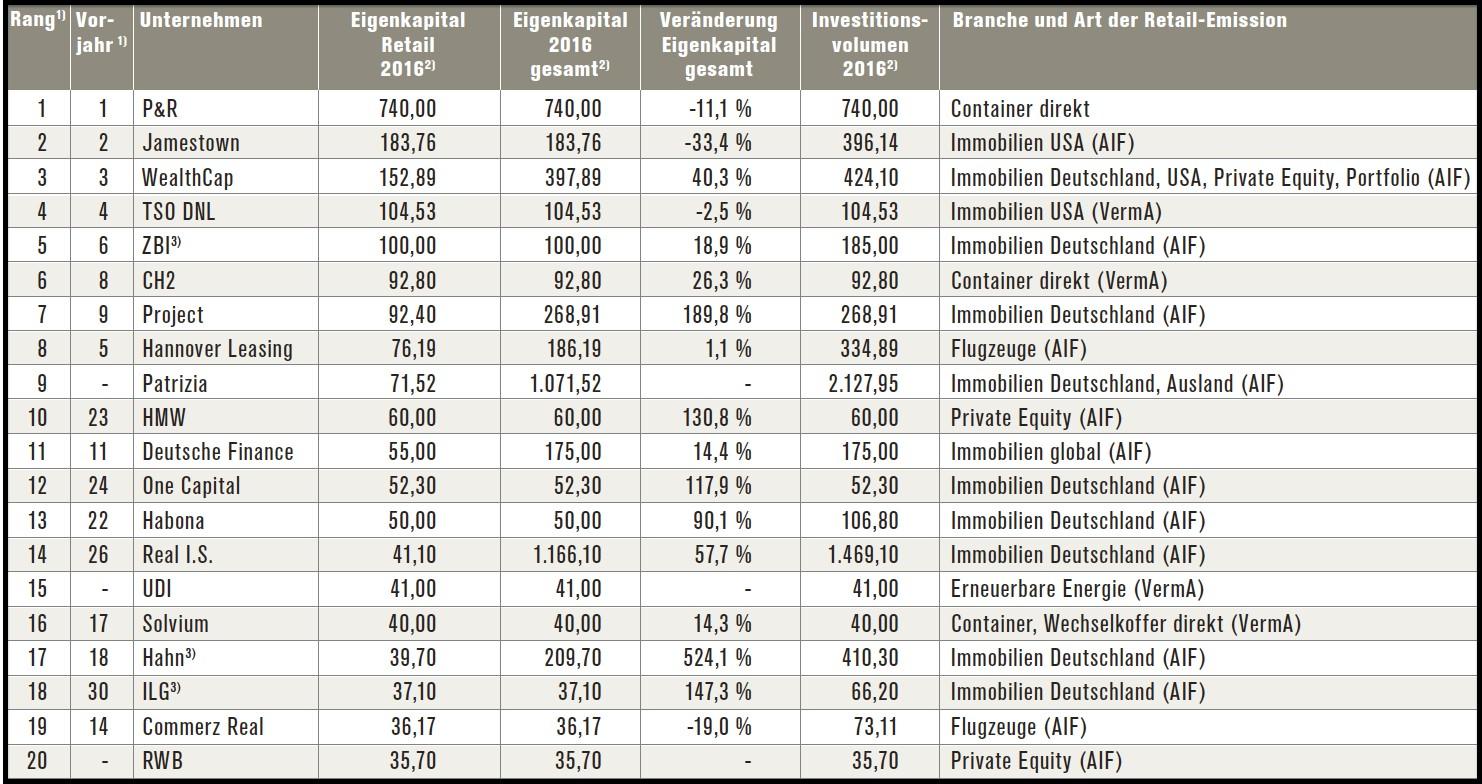 Die Platzierungsergebnisse der einzelnen Asset Manager im Jahr 2016, sortiert nach dem bei Privatanlegern platzierten Eigenkapital. Die Zahlen basieren auf Angaben der Unternehmen.