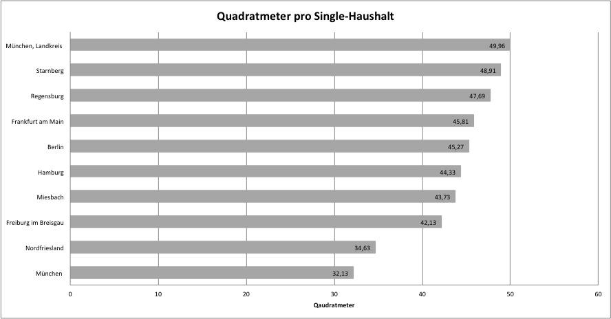 Quadratmeter-single in Wohnen in der Großstadt: Wenig Platz für Familien