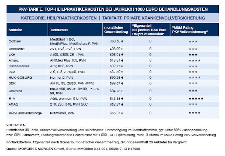 MM Tabelle Web Heilpraktiker in Die besten PKV-Tarife mit Heilpraktiker-Leistungen