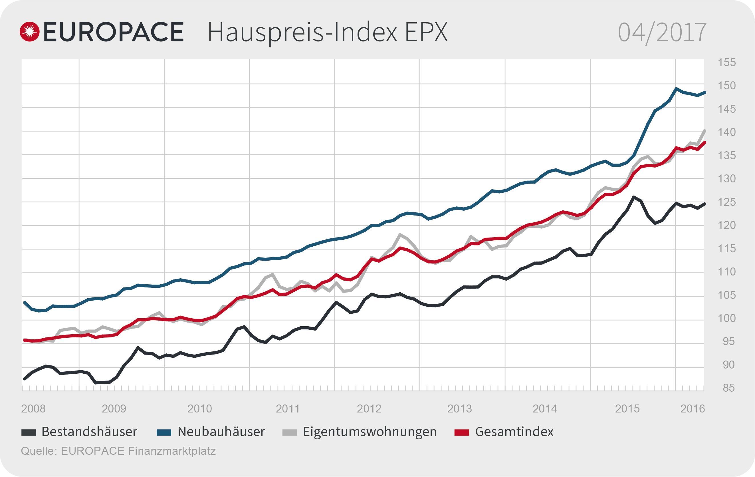 """EUROPACE Hauspreis-Index: Immobilienpreise steigen in allen Segmenten Weiterer Text über ots und www.presseportal.de/nr/105087 / Die Verwendung dieses Bildes ist für redaktionelle Zwecke honorarfrei. Veröffentlichung bitte unter Quellenangabe: """"obs/Europace AG"""""""