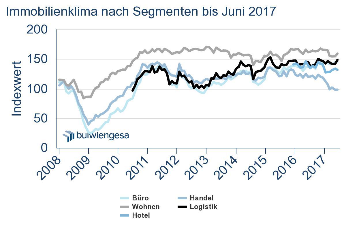 in Immobilienmarkt profitiert vom wirtschaftlichen Optimismus