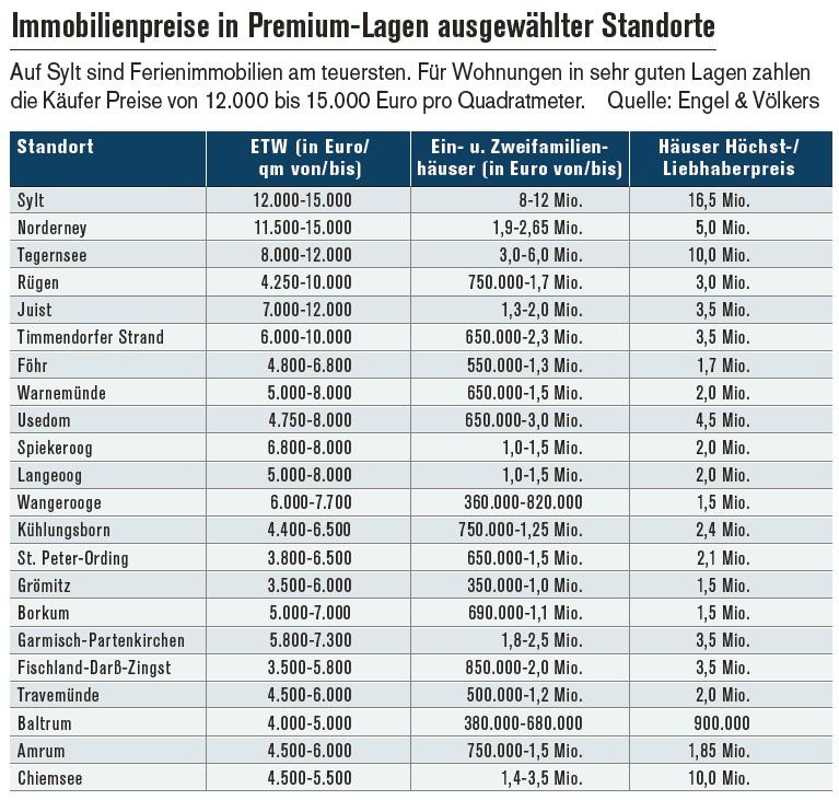 So teuer sind Immobilien in deutschen Touristen-Hot Spots