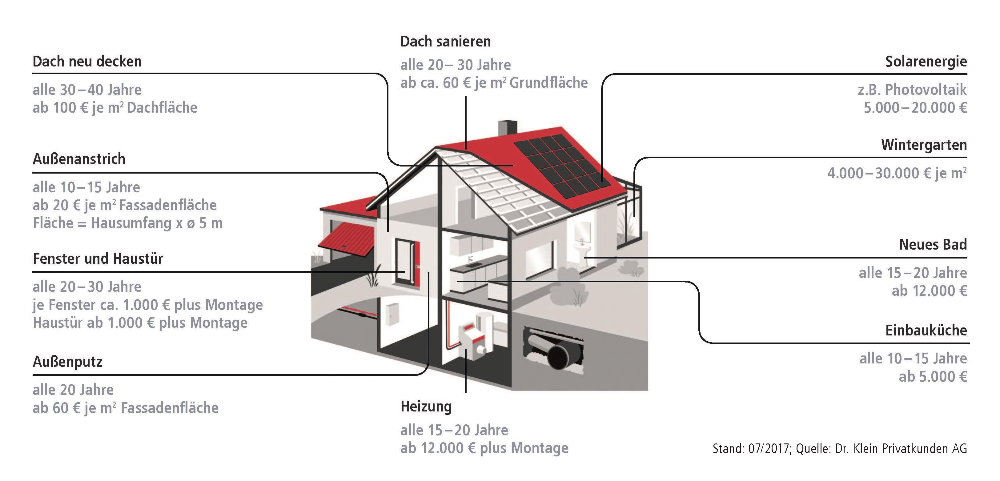 978abd1790628633 Org in Altersvorsorge mit Immobilien: Chancen und Risiken