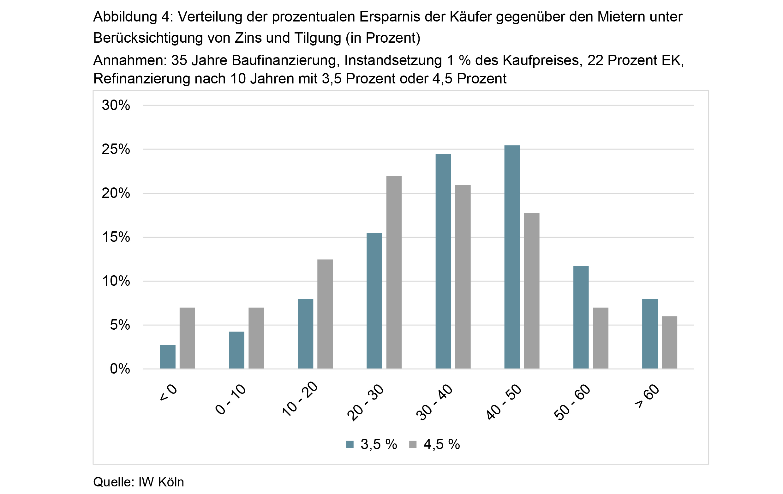Accentro-IW-Wohnkostenreport-Abb-4 in Kaufen statt Mieten: Wo der Vorteil am größten ist