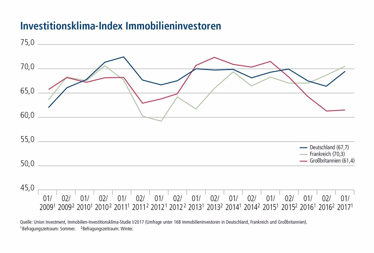 Klimaindex Immobilieninvestments -Europa in Alternative Anlageklassen rücken in den Fokus