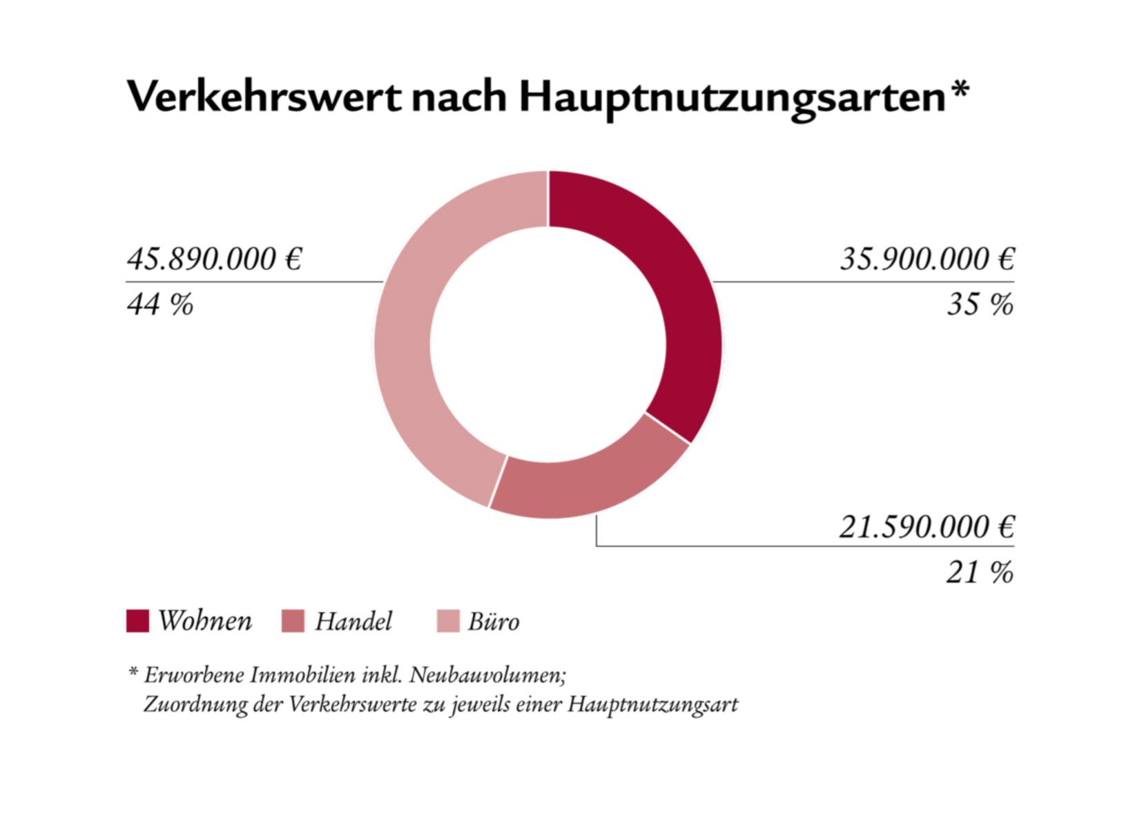 LW-Verkehrswert-nach-Hauptnutzungsarten in Swiss Life startet Vertrieb eines neuen offenen Immobilienfonds
