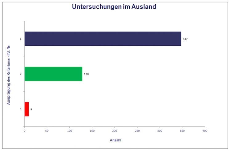 Bu-ausland-infinma in BU-Leistungsfall im Ausland: Bedingungswerke gut prüfen
