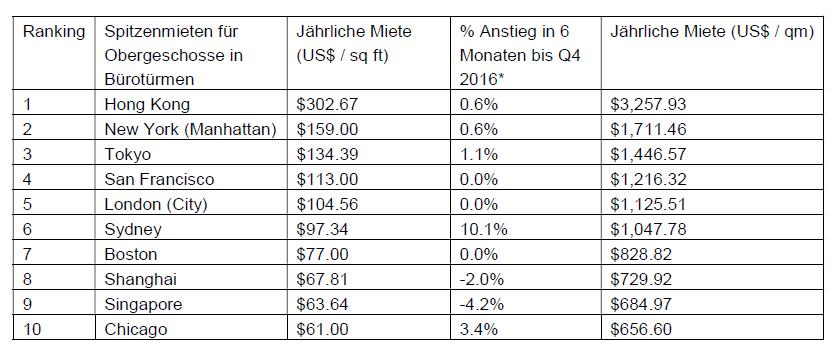 Image001-1 in Die Top Zehn teuersten Städte für Büromieten