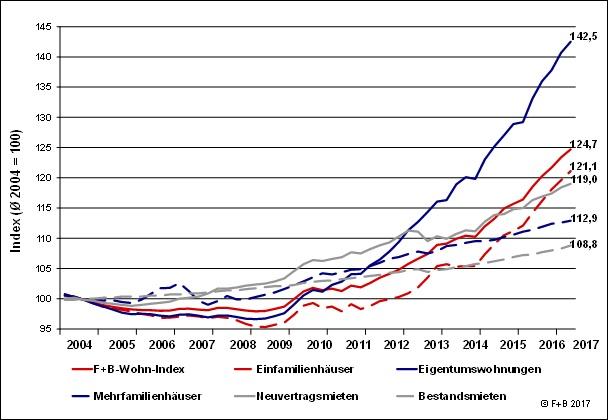 News-fb-19072017 in Wohnimmobilien: Preisdynamik schwächt sich ab