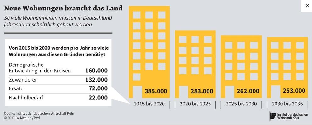 News-iw-koeln-13072017 in Wohnungsbau: So viele Wohnungen werden bis zum Jahr 2035 benötigt