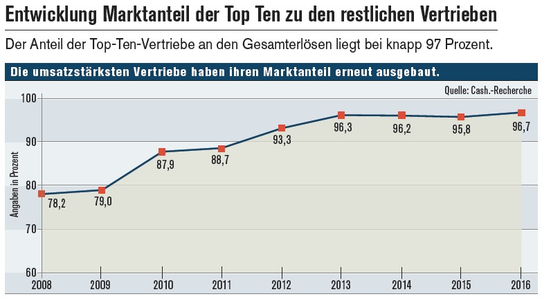 Vertriebe-grafik-markt in Finanzvertriebe: Marktkonzentration auf Allzeithoch
