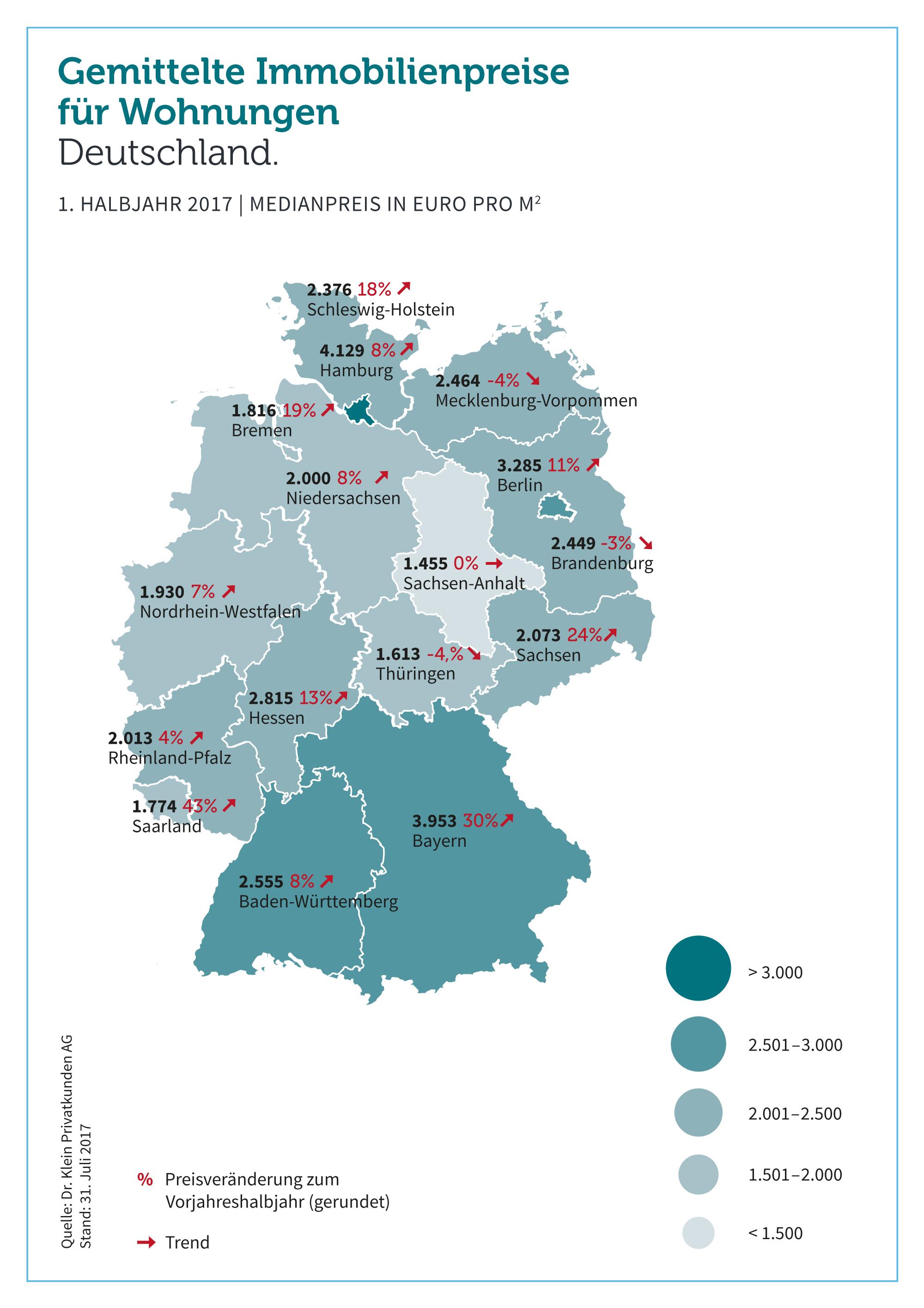 80705cd021713f22 Org in Wohneigentum: Preise im bundesweiten Vergleich