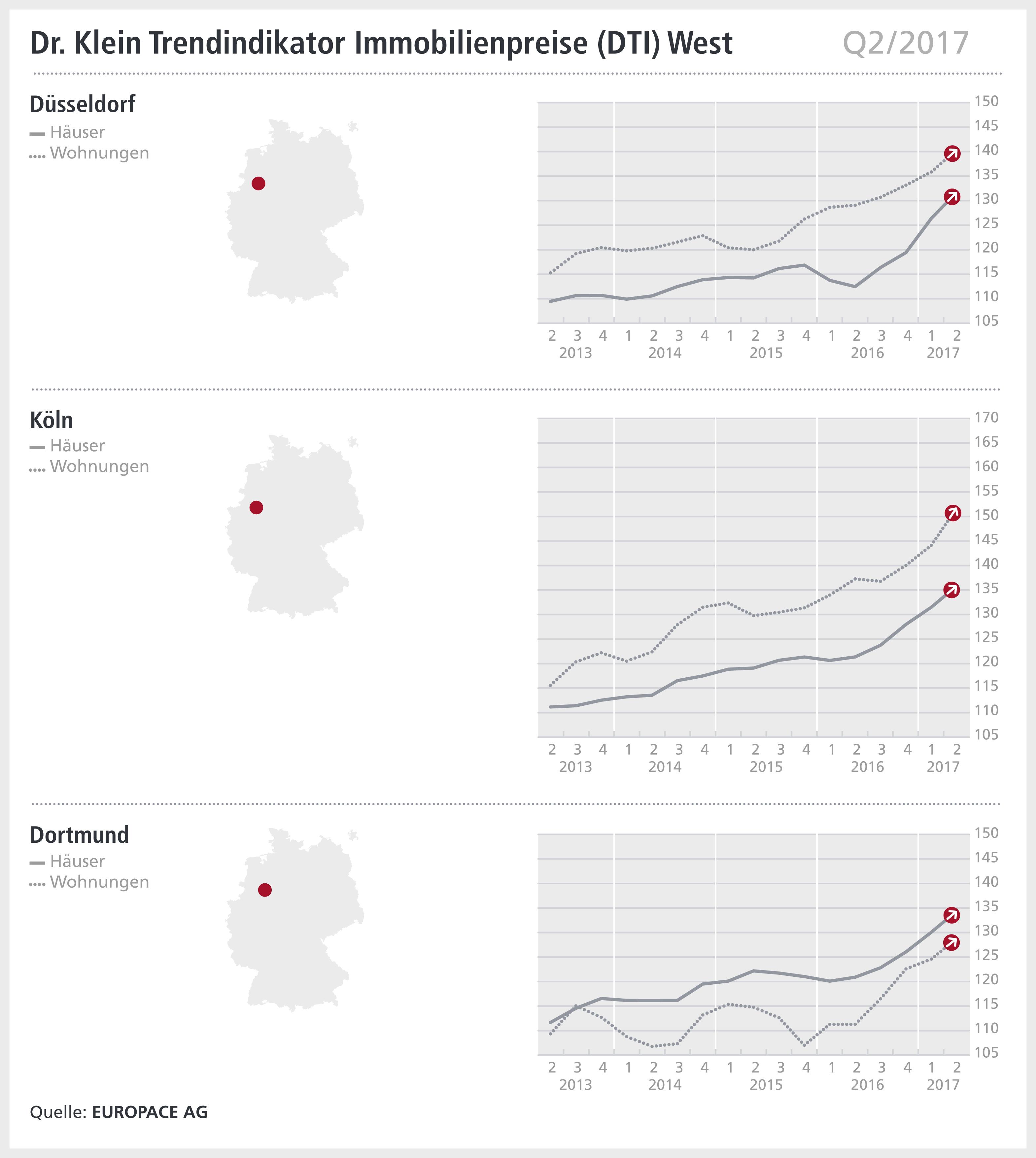 8e0e6f47b87ce00a Org in Köln, Düsseldorf, Dortmund: Preise steigen weiter