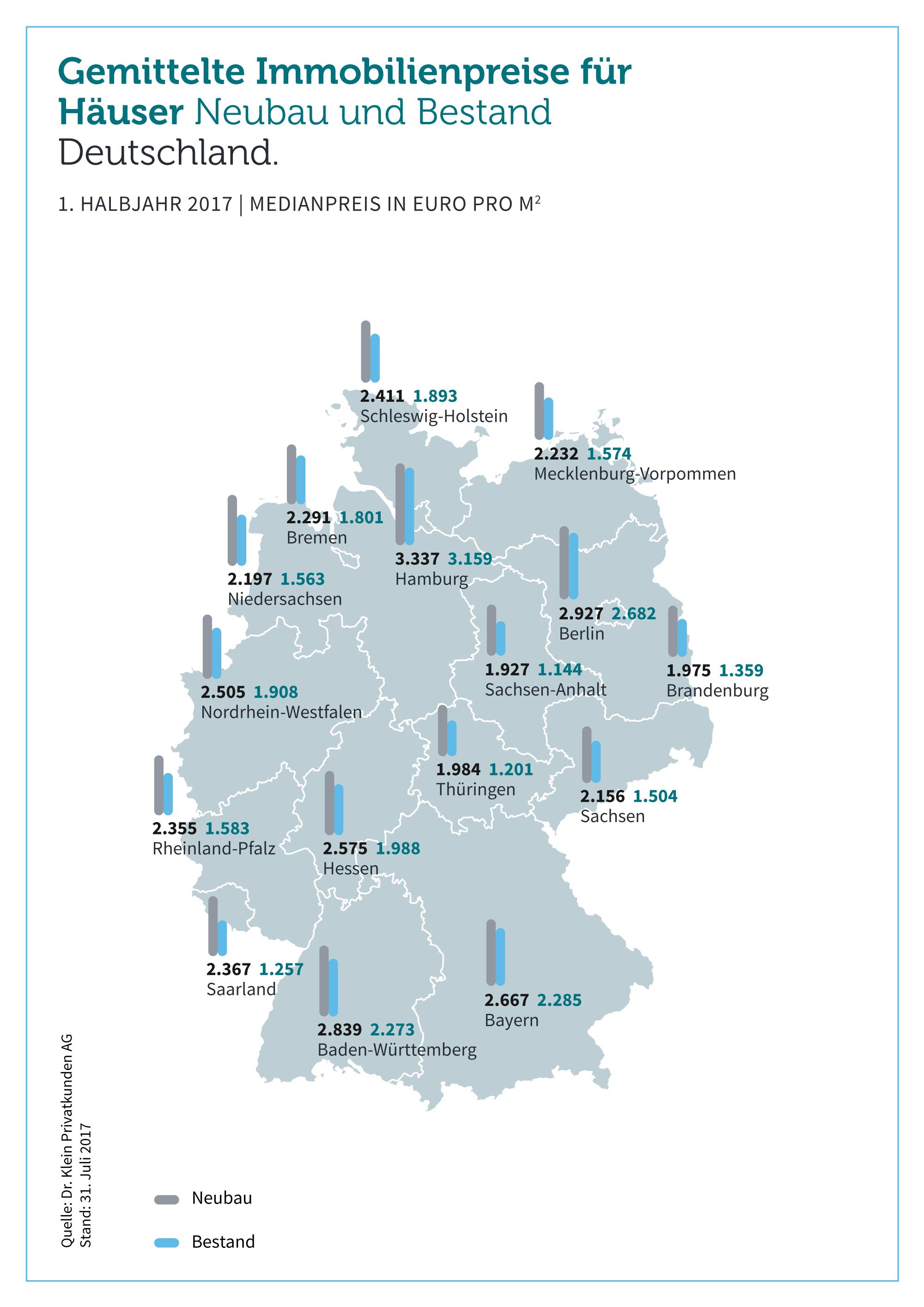 8f149dc68f6c39d1 Org in Bundesweiter Preisvergleich: Bestand versus Neubau