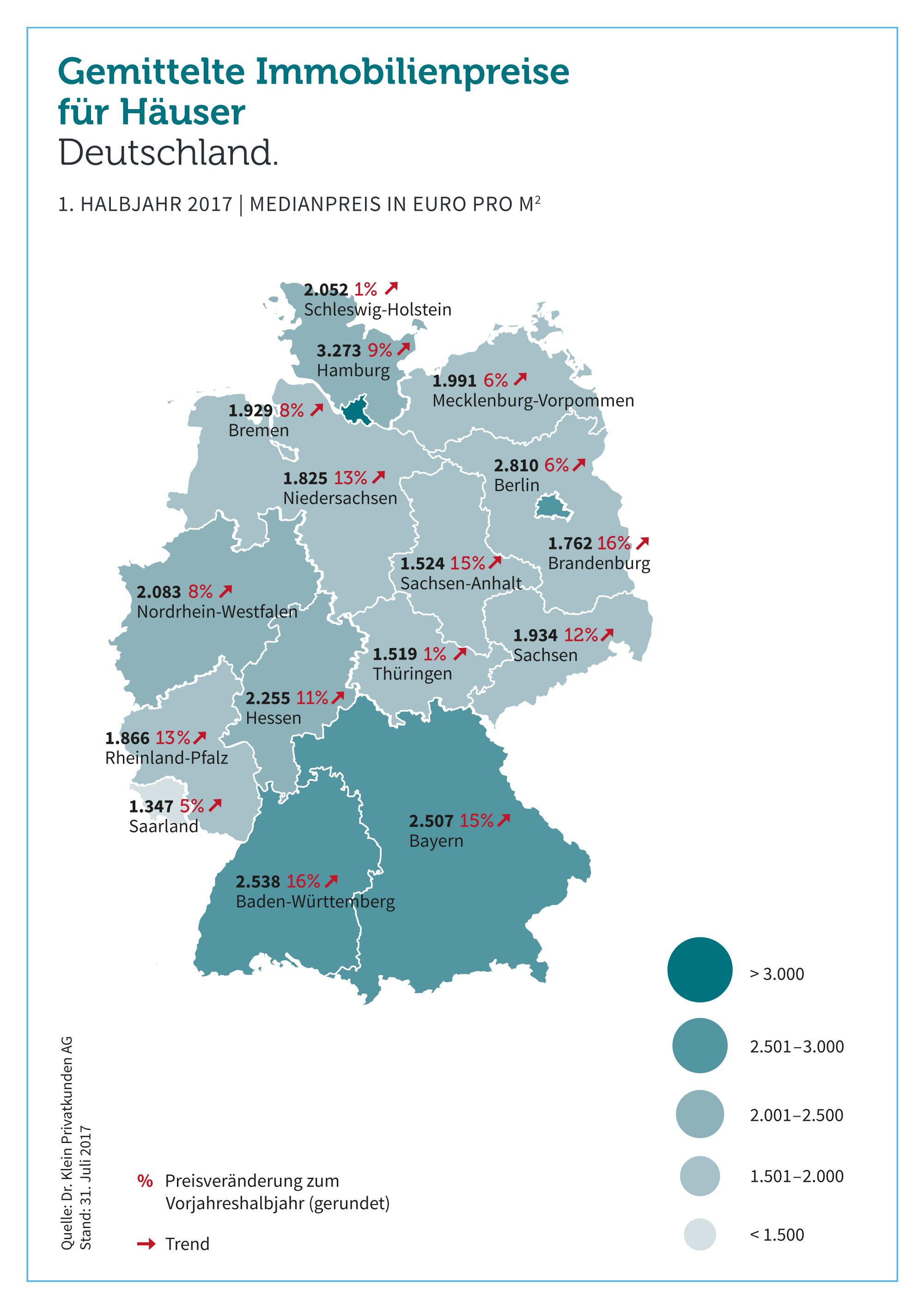 9486b423ef071b29 Org in Wohneigentum: Preise im bundesweiten Vergleich