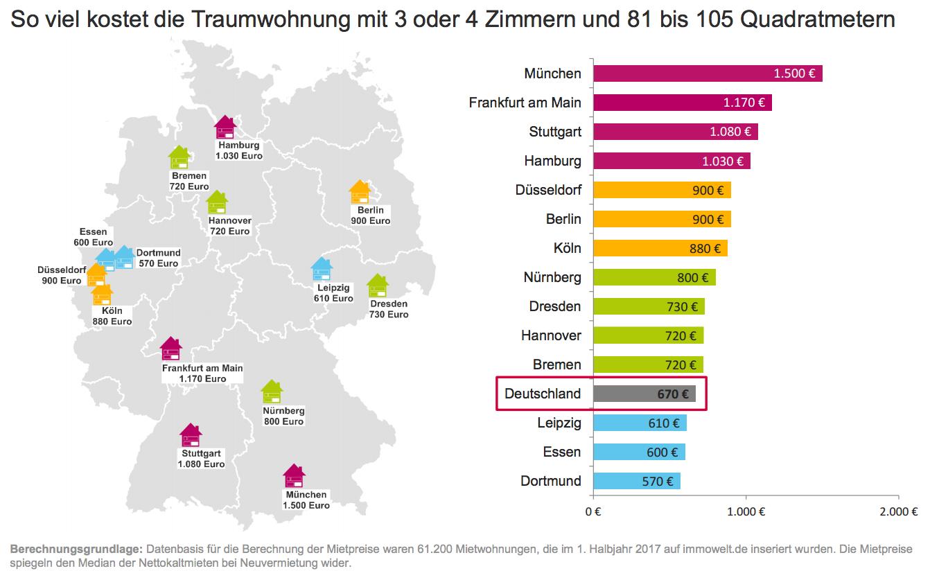 Bildschirmfoto-2017-08-02-um-21 07 32 in So viel kostet die Traumwohnung der Deutschen