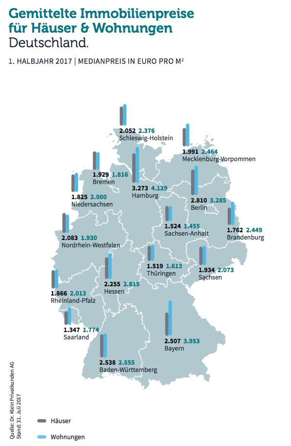 Bildschirmfoto-2017-08-03-um-19 52 26 in Wohneigentum: Preise im bundesweiten Vergleich