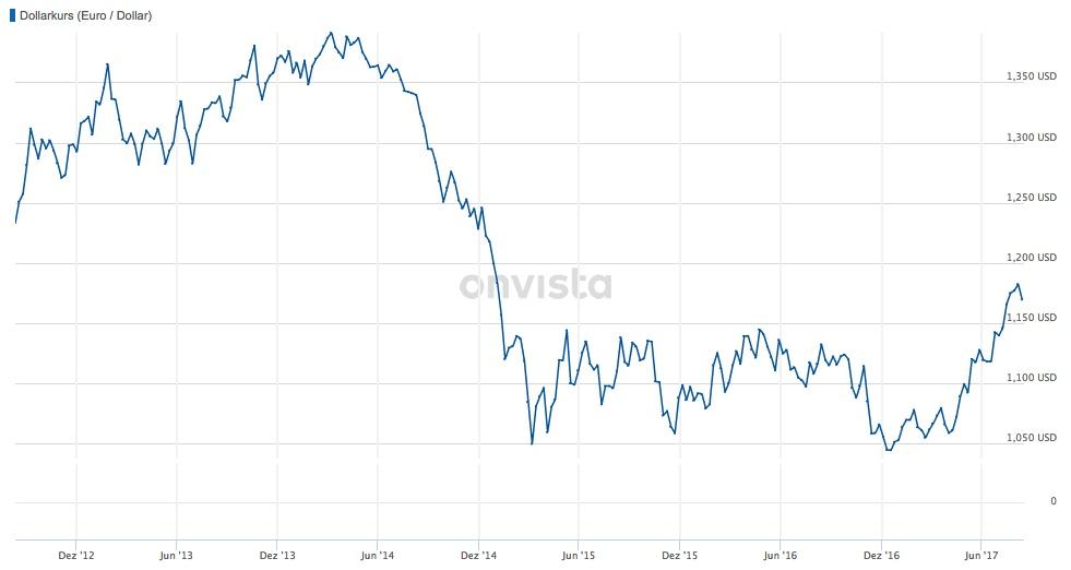 Dollarkurs-Euro-Dollar in Devisen sind keine Anlage