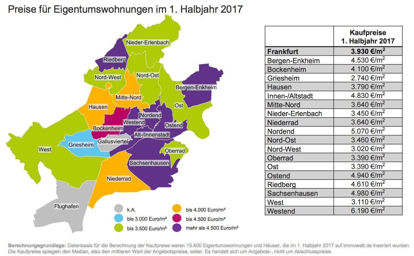 Immowelt Frankfurt Eigentumswohnungen