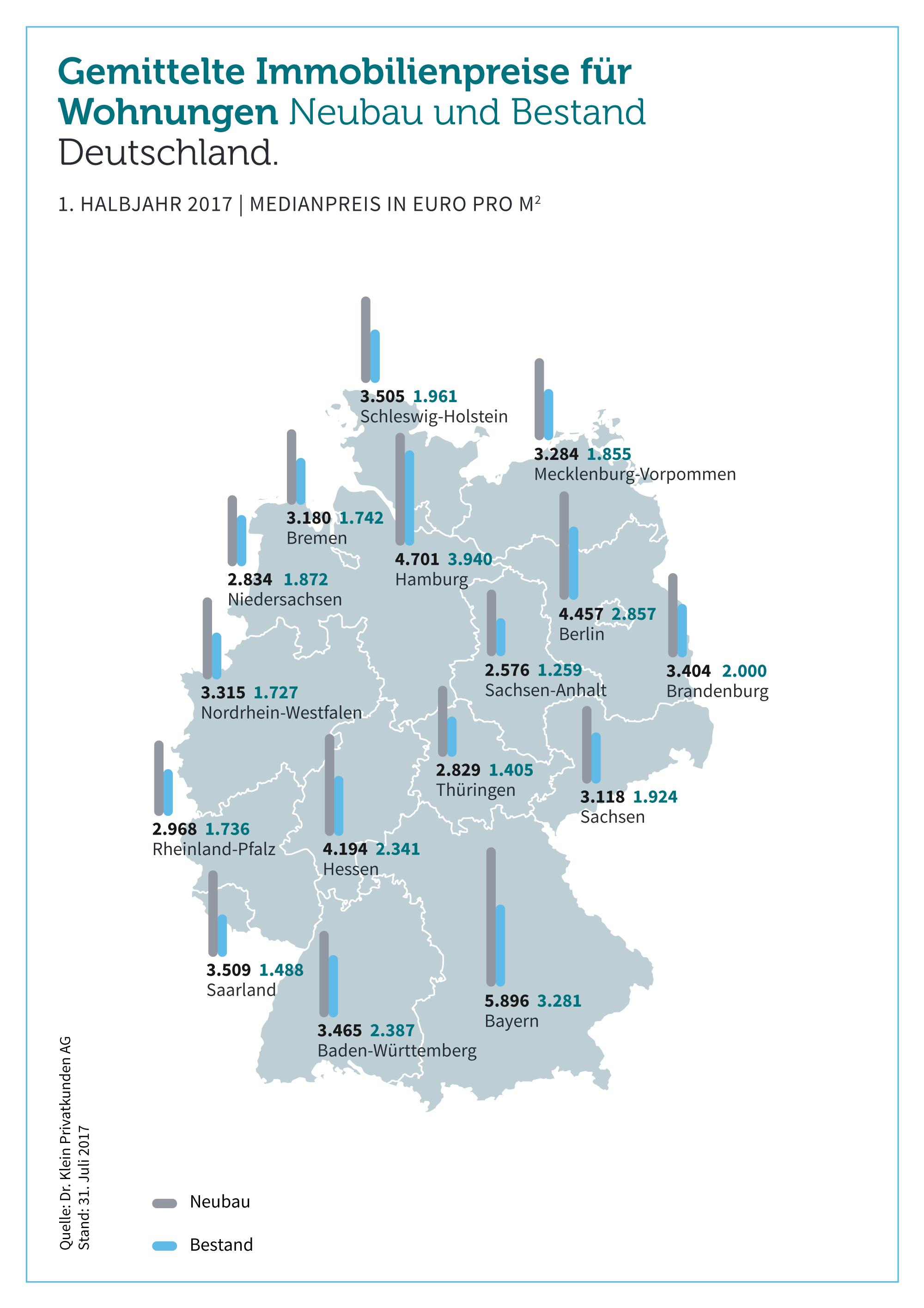 Bbe1bdd50a0d18b7 Org in Bundesweiter Preisvergleich: Bestand versus Neubau