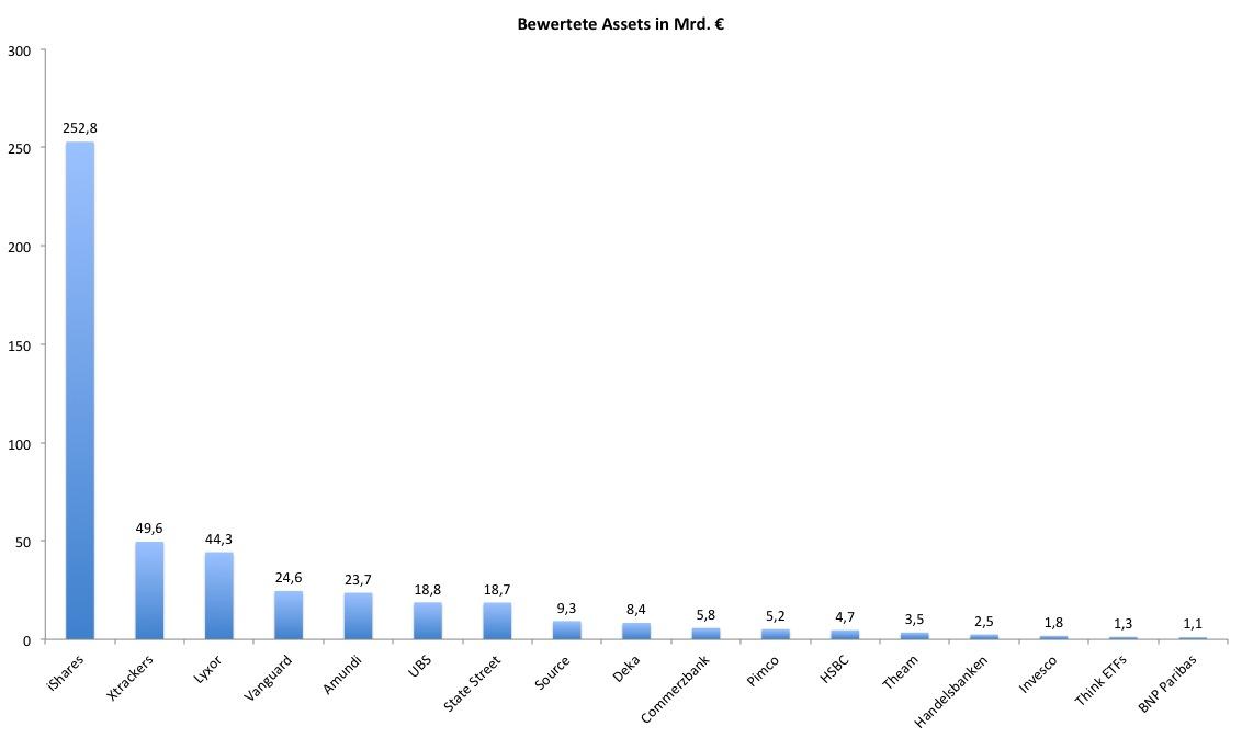 Grosse-ETF in Die besten ETF-Anbieter