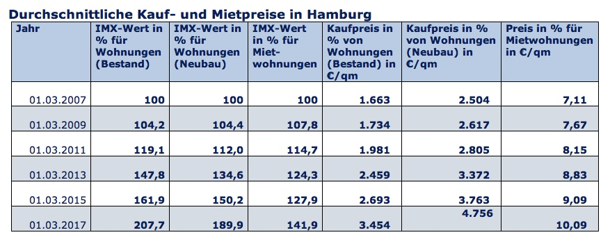 News-imx-21082017 in Starke Preissteigerungen auf dem Hamburger Immobilienmarkt