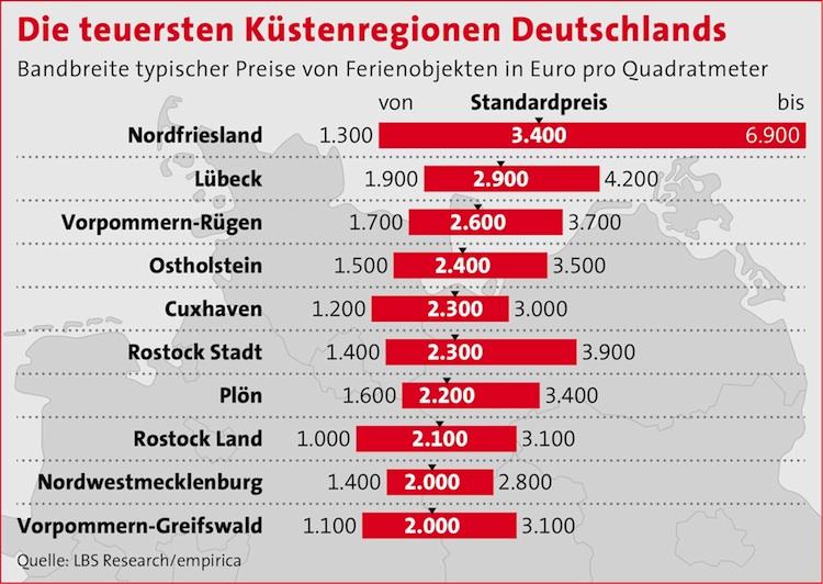 News-lbs-10082017 in Ferienimmobilien: Preisboom an Deutschlands Küsten