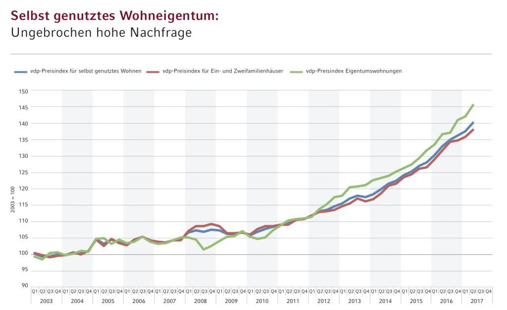 News-vdp-11082017-1024x625 in Preiswachstum bei Wohn- und Gewerbeimmobilien setzt sich fort