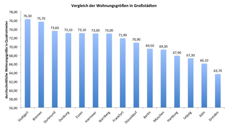 Wohnung in Die größten und kleinsten Wohnungen Deutschlands