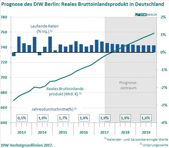 20170907 PM Herbstgrundlinien Abb1 in Deutsche Wirtschaft steht nur scheinbar gut da