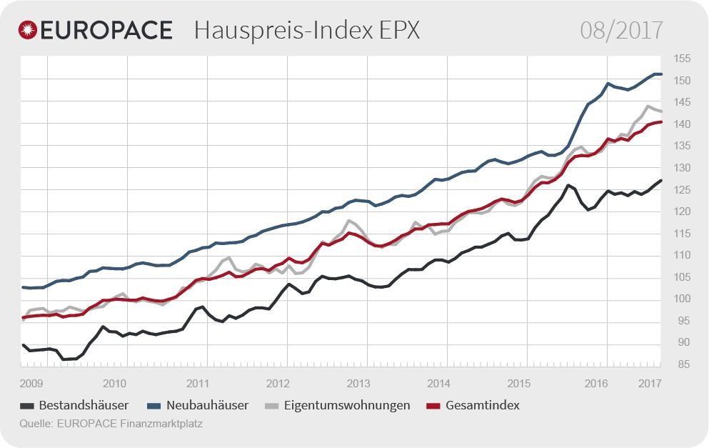 99d7afe1994e9f1d Org in Wohnimmobilienpreise setzen Aufwärtstrend fort