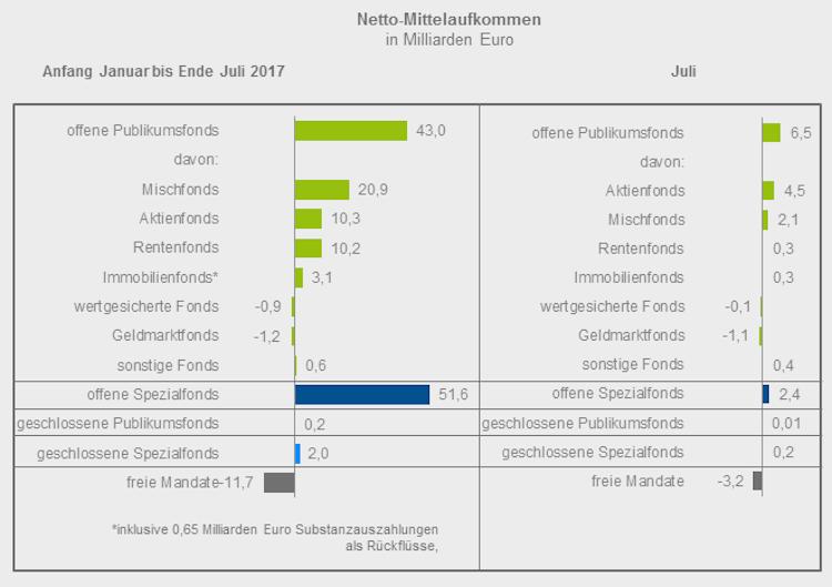 BVI in Fondsabsatz: Wachstum bei Mischfonds verlangsamt
