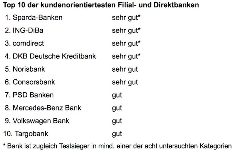 Die besten Filial- und Direktbanken aus Kundensicht