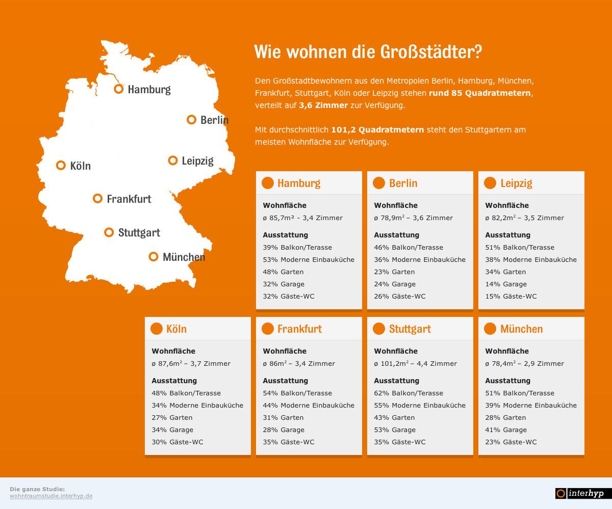 Grafik Wohnfl Ausstattung Nach Staedten in Wohnkomfort in deutschen Metropolen
