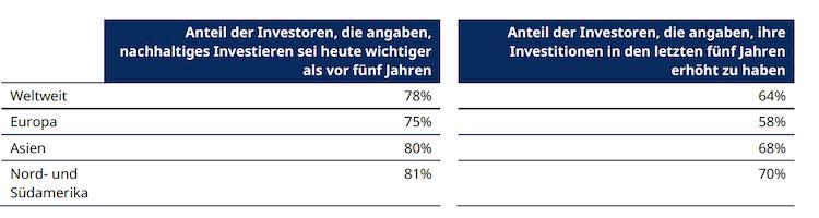 Ranking-1 in Deutsche Anleger müssen nachhaltiges Investieren noch entdecken