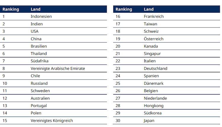Ranking-2 in Deutsche Anleger müssen nachhaltiges Investieren noch entdecken