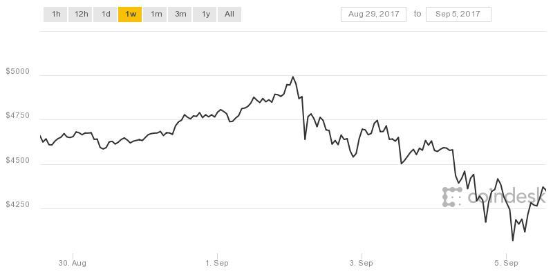 in Bitcoinkurs fällt nach ICO-Verbot