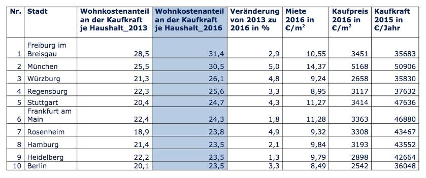 News-eimx-19092017 in Index-Auswertung: So hoch ist der Anteil der Wohnkosten