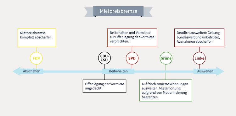 News-homeday-1-12092017 in Bauen und Wohnen: Welche Pläne haben CDU, SPD & Co.?